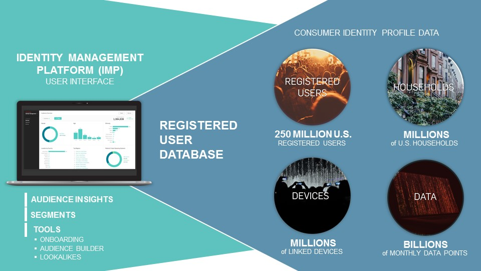 Introducing Viant's identity-based data management platform, the Identity Management Platform.